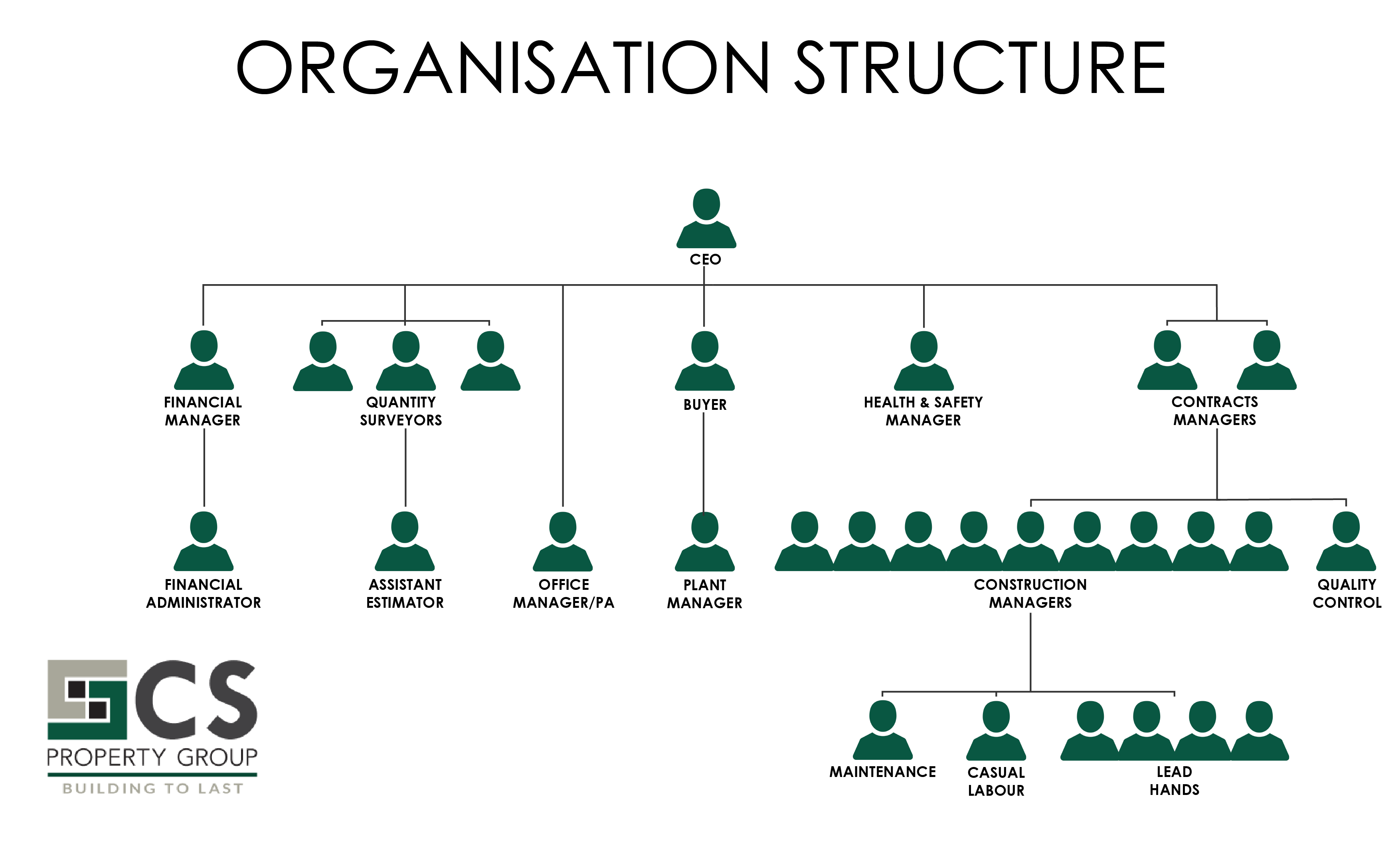 CS Property Group Organisational Structure